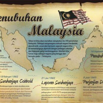 Penubuhan Malaysia